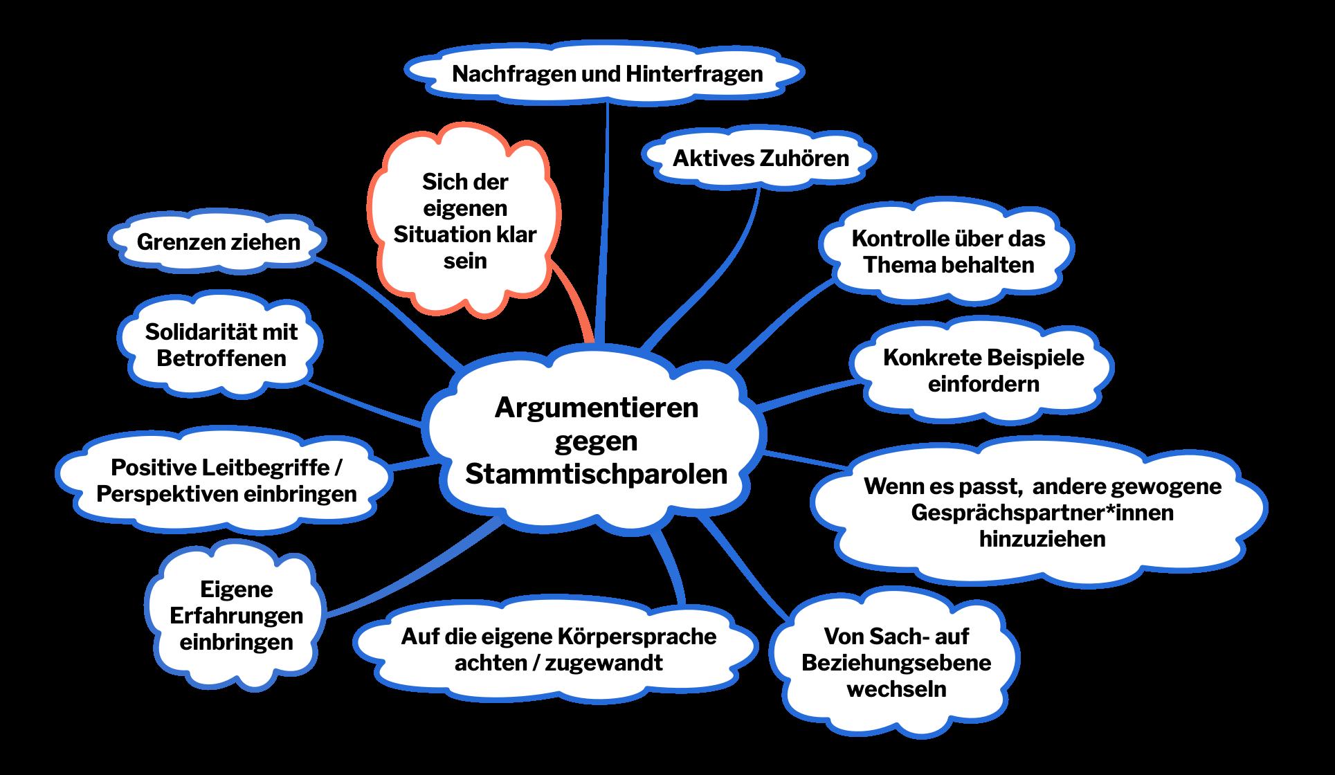 Argumentationstraining gegen Stammtischparolen