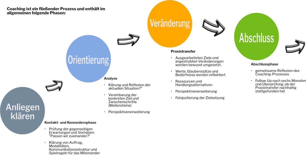 Coaching-Prozess